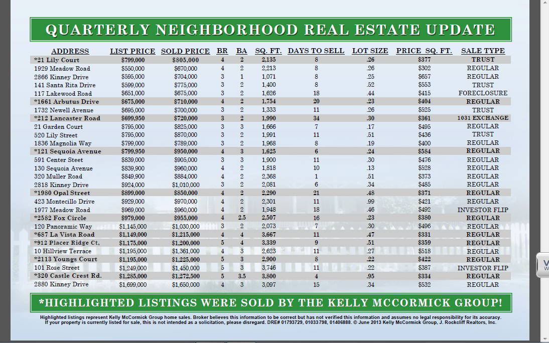 The Kelly McCormick Group: Quarterly Neighborhood Real Estate Update