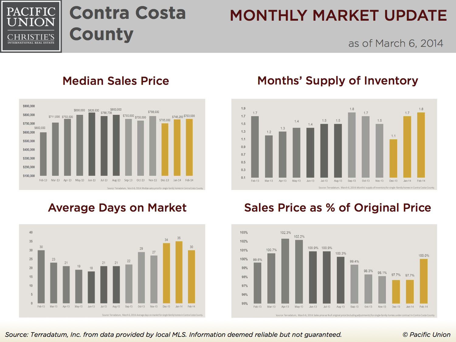 February 2014 Bay Area Real Estate Update – a Peek at Lamorinda's March Outlook